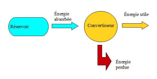 Conversion d'énergie solaire, le dilemne …. avant les test comparatifs