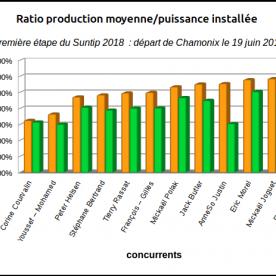 Ratio production moyenne/puissance installée